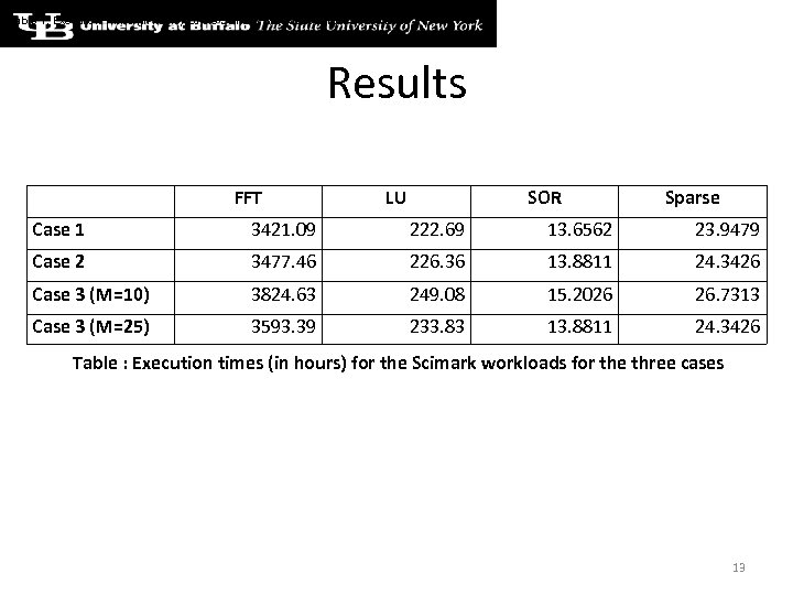 Table 1: Execution Times (in hours) for the Scimark workloads across three cases Results