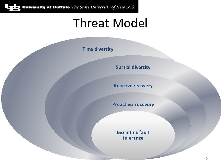 Threat Model Time diversity Spatial diversity Reactive recovery Proactive recovery Byzantine fault tolerance 5