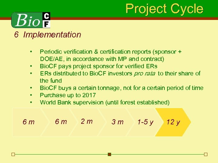 Project Cycle 6 Implementation • • • 6 m Periodic verification & certification reports