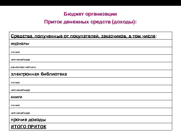 Бюджет организации Приток денежных средств (доходы): Средства, полученные от покупателей, заказчиков, в том числе: