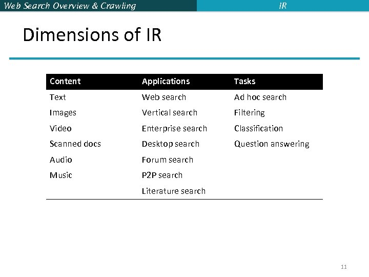 Web Search Overview & Crawling IR Dimensions of IR Content Applications Tasks Text Web