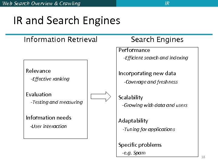 Web Search Overview & Crawling IR IR and Search Engines Information Retrieval Search Engines