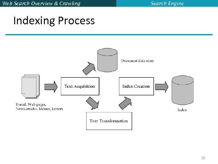 Web Search Overview & Crawling Search Engine Indexing Process 26