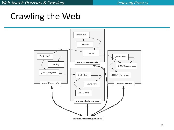 Web Search Overview & Crawling Indexing Process Crawling the Web 33