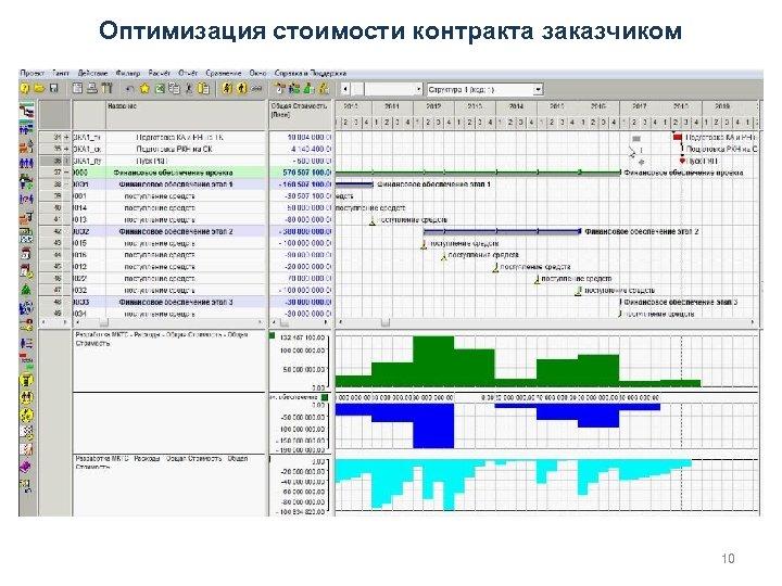 Оптимизация стоимости контракта заказчиком 10
