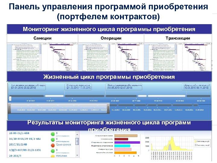 Панель управления программой приобретения (портфелем контрактов) Мониторинг жизненного цикла программы приобретения Санкции Операции Контракт