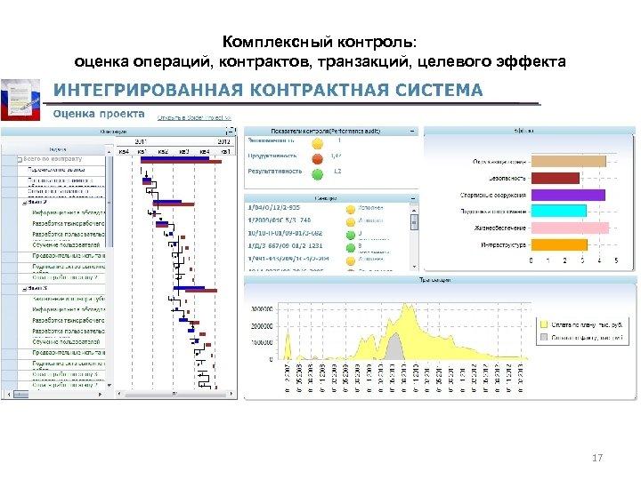 Комплексный контроль: оценка операций, контрактов, транзакций, целевого эффекта 17