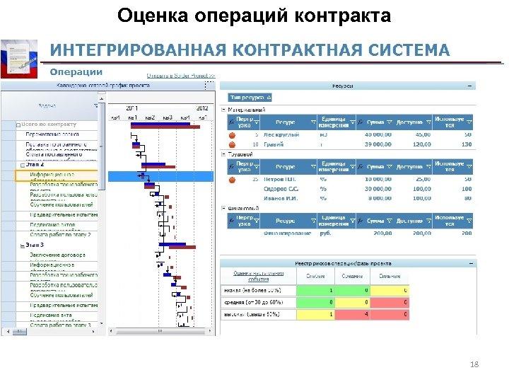 Оценка операций контракта 18
