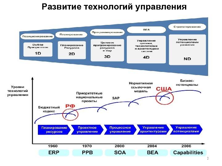 Развитие технологий управления 2