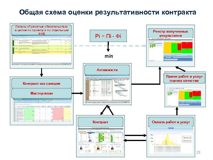 Общая схема оценки результативности контракта Панель «Принятые обязательства» в целом по проекту и по