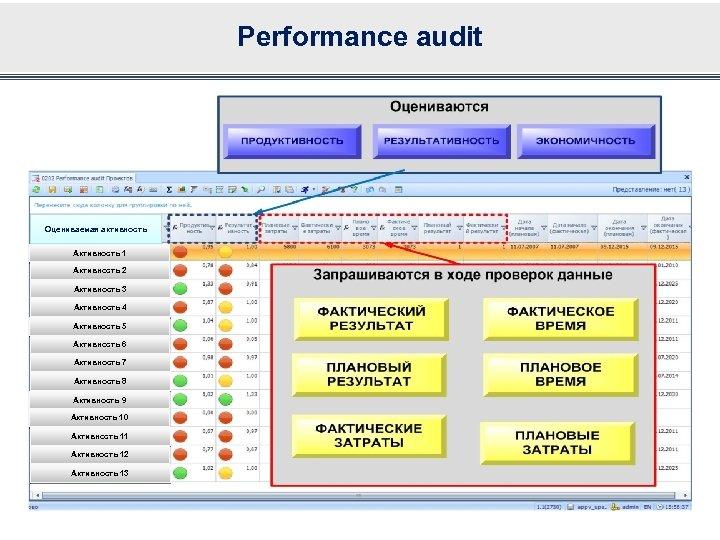 Performance audit Оцениваемая активность Активность 1 Активность 2 Активность 3 Активность 4 Активность 5