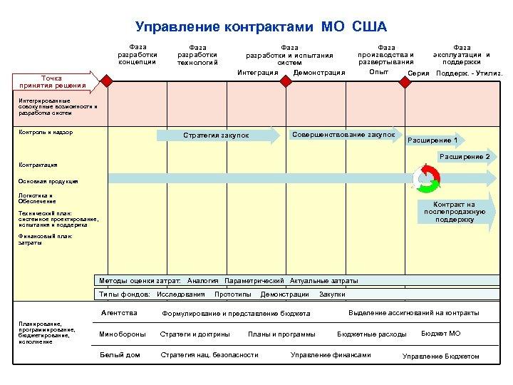 а Управление контрактами МО США Фаза разработки концепции Фаза разработки технологий Точка принятия решения