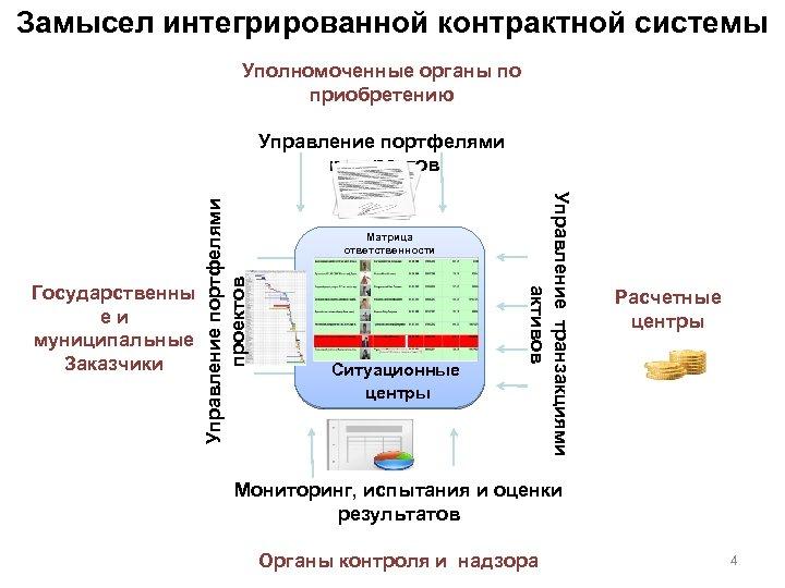 Замысел интегрированной контрактной системы Уполномоченные органы по приобретению Матрица ответственности Ситуационные центры Управление транзакциями
