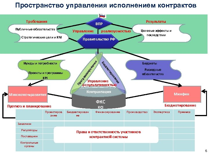 Пространство управления исполнением контрактов Требования Публичные обязательства Управление Стратегические цели и KNI ие ан