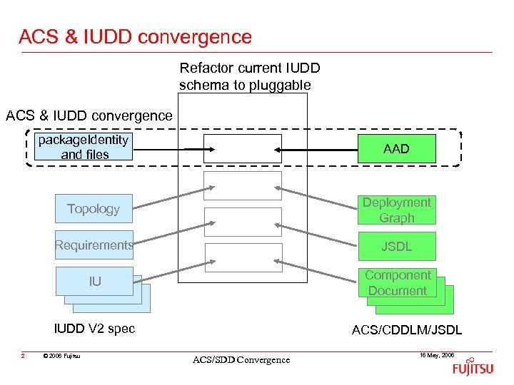 ACS & IUDD convergence Refactor current IUDD schema to pluggable ACS & IUDD convergence