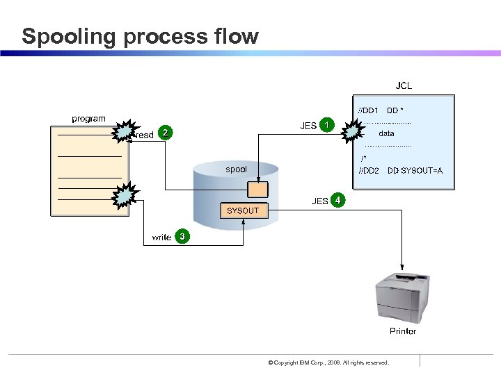 Spooling process flow © Copyright IBM Corp. , 2008. All rights reserved.