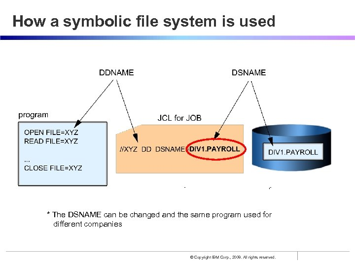 How a symbolic file system is used * The DSNAME can be changed and