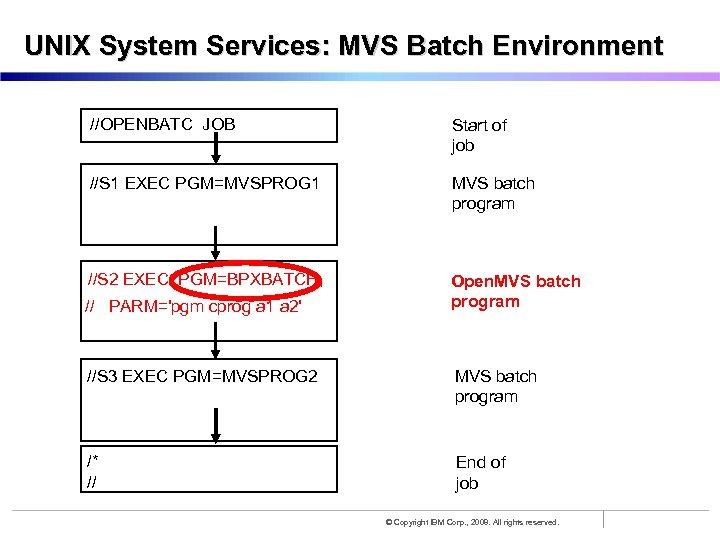 UNIX System Services: MVS Batch Environment //OPENBATC JOB Start of job //S 1 EXEC
