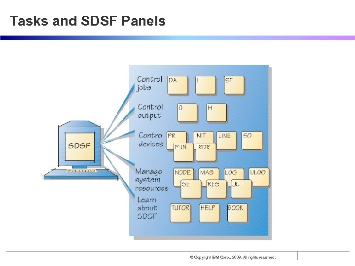 Tasks and SDSF Panels © Copyright IBM Corp. , 2008. All rights reserved.
