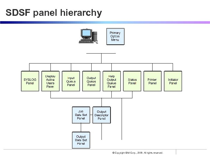 SDSF panel hierarchy © Copyright IBM Corp. , 2008. All rights reserved.