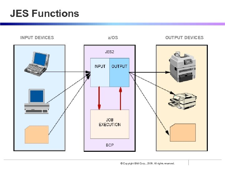 JES Functions INPUT DEVICES z/OS OUTPUT DEVICES © Copyright IBM Corp. , 2008. All