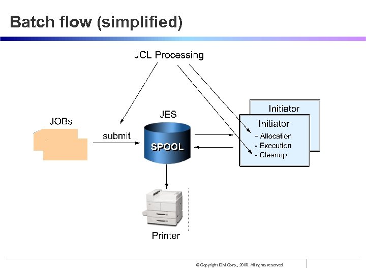 Batch flow (simplified) © Copyright IBM Corp. , 2008. All rights reserved.