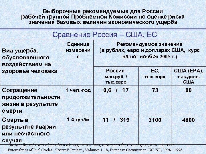 Выборочные рекомендуемые для России рабочей группой Проблемной Комиссии по оценке риска значения базовых величин
