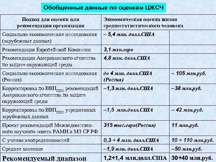 Обобщенные данные по оценкам ЦЖСЧ Подход для оценки или рекомендация организации Экономическая оценка жизни