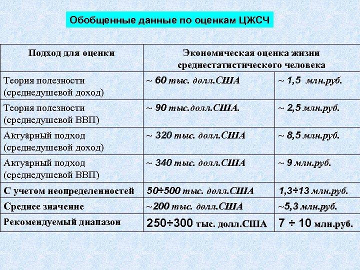 Обобщенные данные по оценкам ЦЖСЧ Подход для оценки Экономическая оценка жизни среднестатистического человека Теория