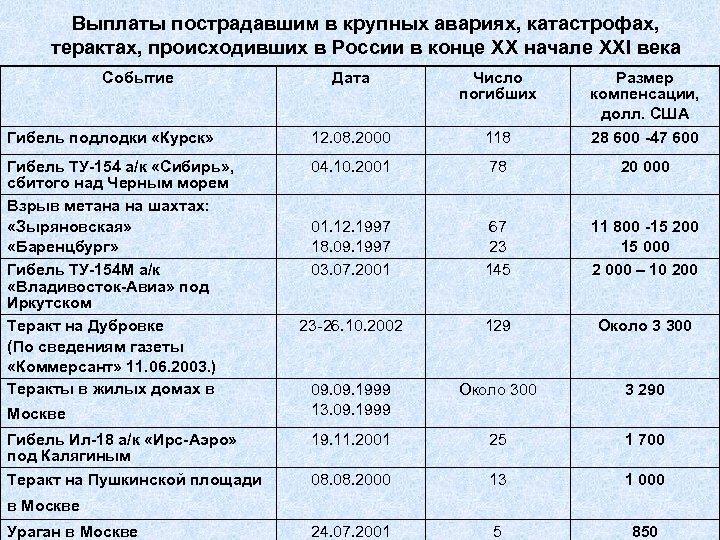 Выплаты пострадавшим в крупных авариях, катастрофах, терактах, происходивших в России в конце XX начале