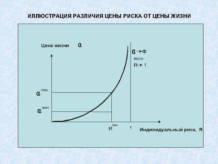 ИЛЛЮСТРАЦИЯ РАЗЛИЧИЯ ЦЕНЫ РИСКА ОТ ЦЕНЫ ЖИЗНИ Цена жизни если R 1 max aver