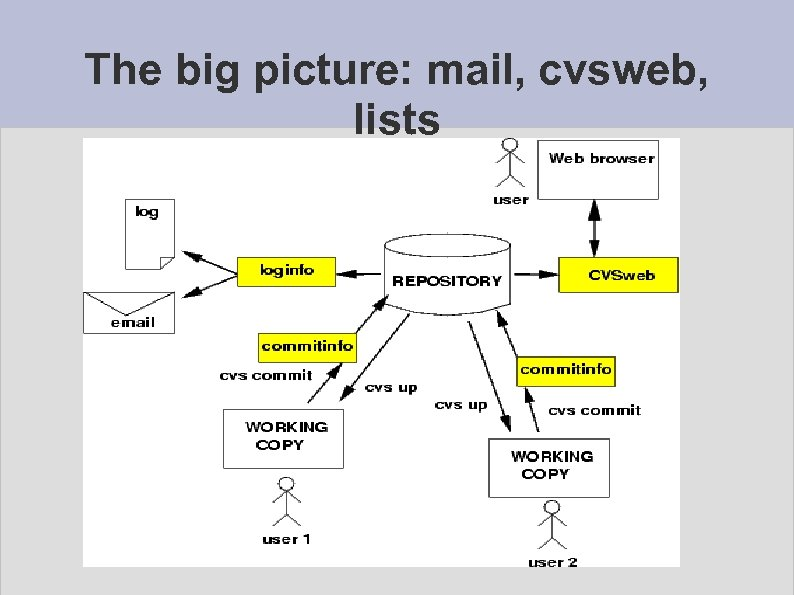 The big picture: mail, cvsweb, lists