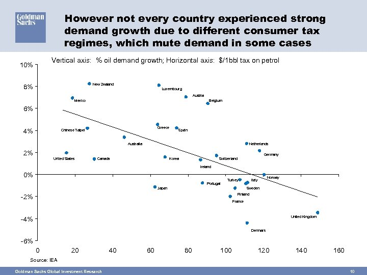 However not every country experienced strong demand growth due to different consumer tax regimes,