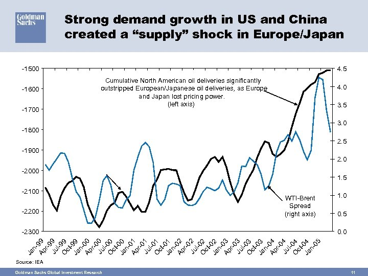 """Strong demand growth in US and China created a """"supply"""" shock in Europe/Japan -1500"""