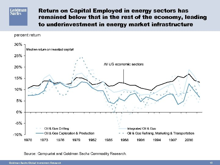 Return on Capital Employed in energy sectors has remained below that in the rest
