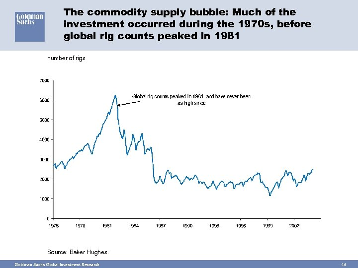 The commodity supply bubble: Much of the investment occurred during the 1970 s, before