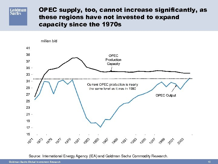 OPEC supply, too, cannot increase significantly, as these regions have not invested to expand