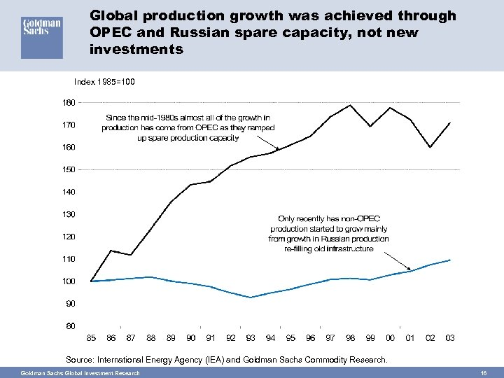 Global production growth was achieved through OPEC and Russian spare capacity, not new investments