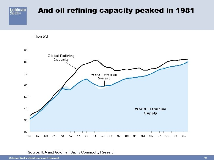 And oil refining capacity peaked in 1981 million b/d Source: IEA and Goldman Sachs