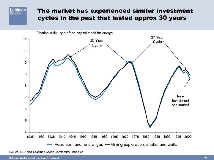 The market has experienced similar investment cycles in the past that lasted approx 30