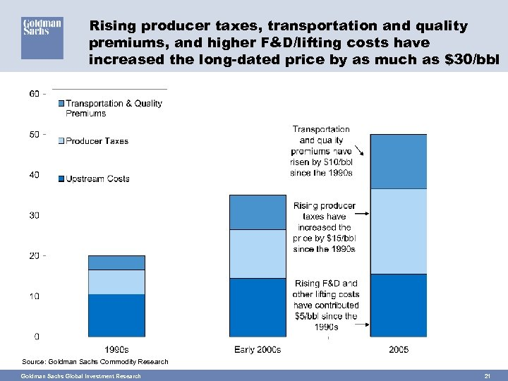 Rising producer taxes, transportation and quality premiums, and higher F&D/lifting costs have increased the
