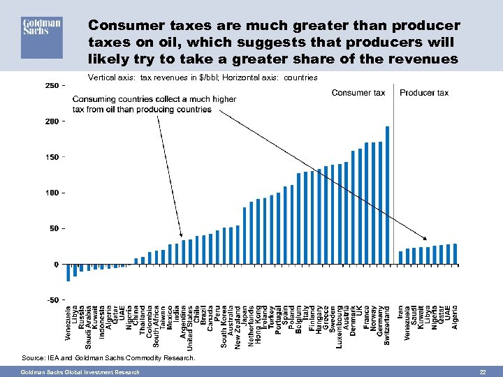 Consumer taxes are much greater than producer taxes on oil, which suggests that producers