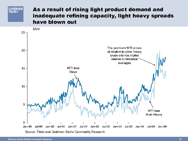 As a result of rising light product demand inadequate refining capacity, light heavy spreads