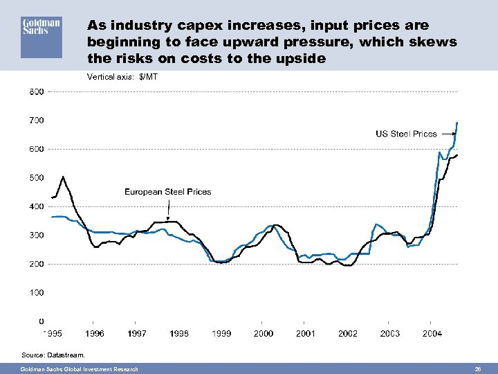 As industry capex increases, input prices are beginning to face upward pressure, which skews
