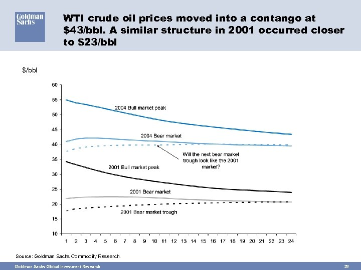 WTI crude oil prices moved into a contango at $43/bbl. A similar structure in