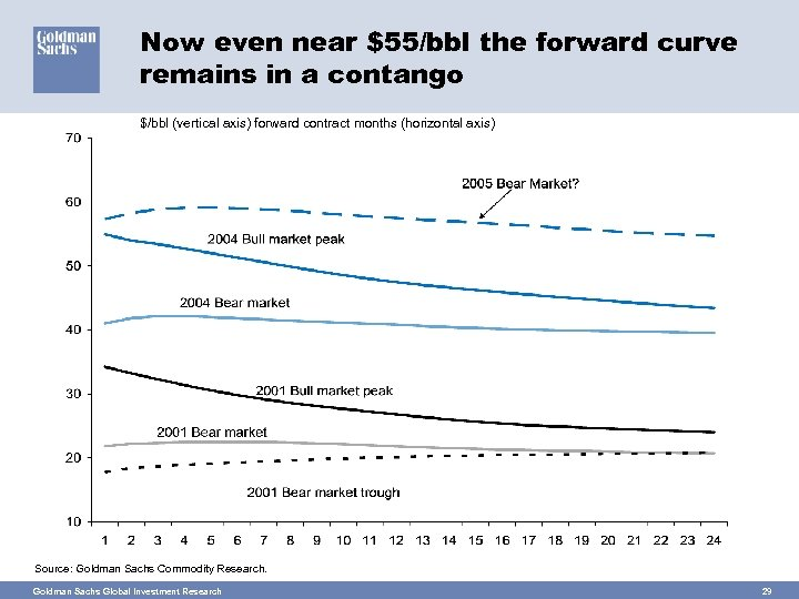 Now even near $55/bbl the forward curve remains in a contango $/bbl (vertical axis)