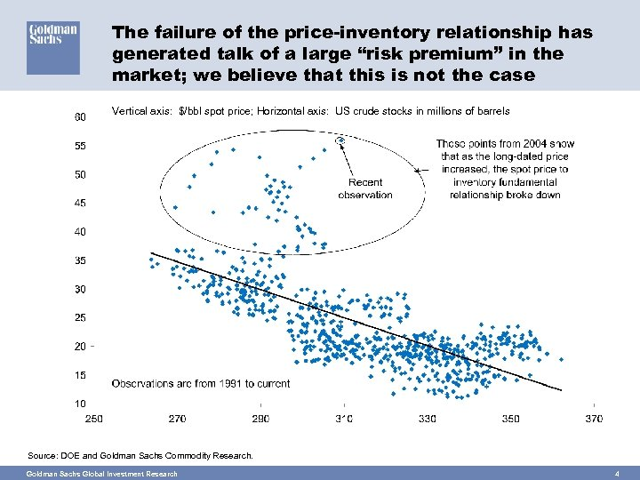 """The failure of the price-inventory relationship has generated talk of a large """"risk premium"""""""