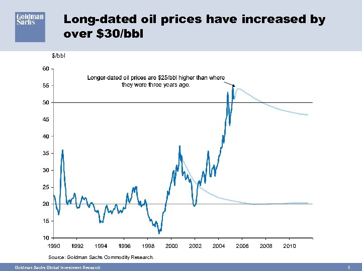 Long-dated oil prices have increased by over $30/bbl $/bbl Source: Goldman Sachs Commodity Research.