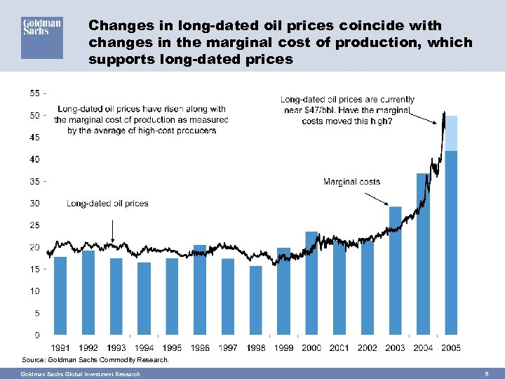 Changes in long-dated oil prices coincide with changes in the marginal cost of production,