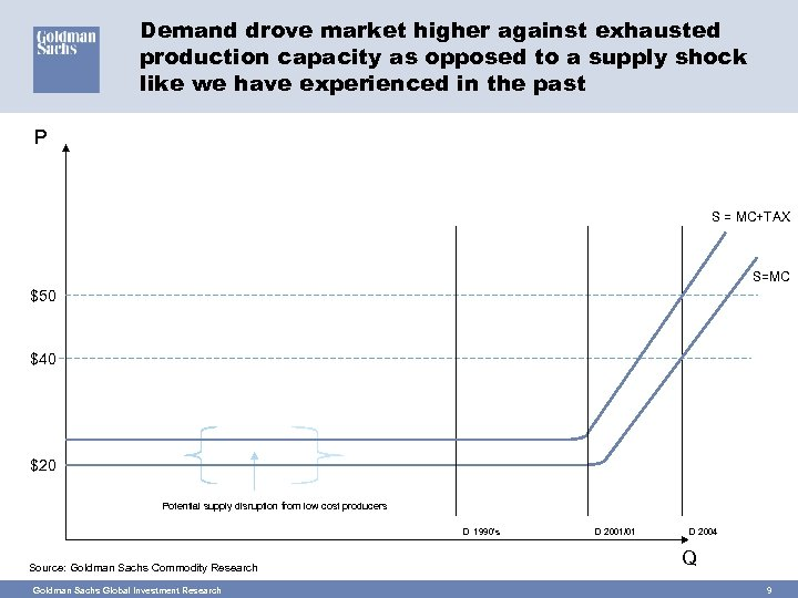Demand drove market higher against exhausted production capacity as opposed to a supply shock